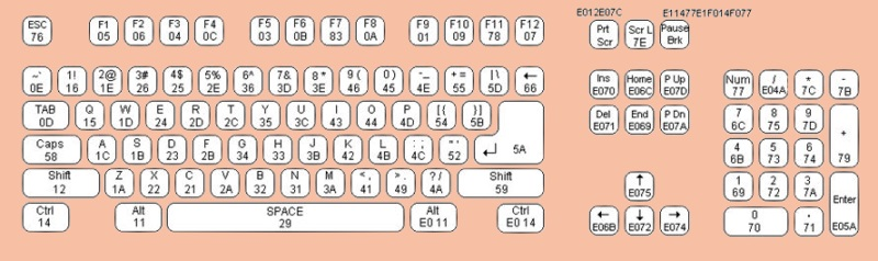 Image Result For Belajar Main Keyboard Sendiri